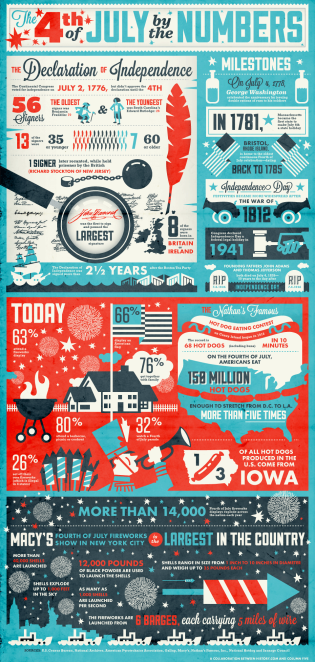 July-4th-infographic_final-630x1324