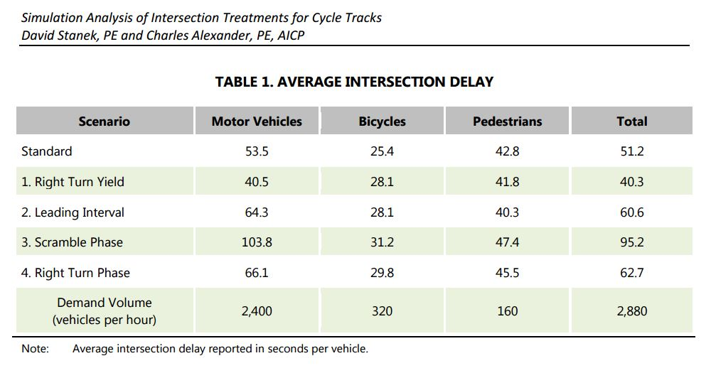 Average Intersection Delay Table