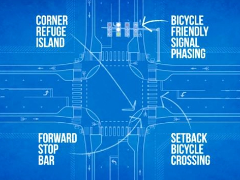 Protected Intersection Blueprint