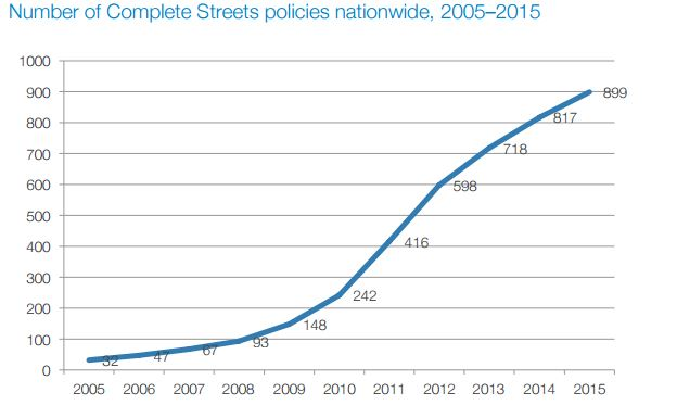 Complete Streets Graph 2