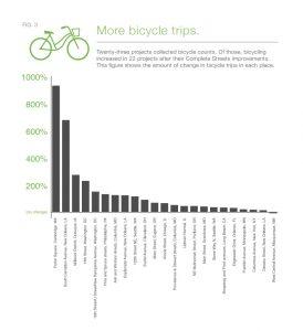 bikegraph