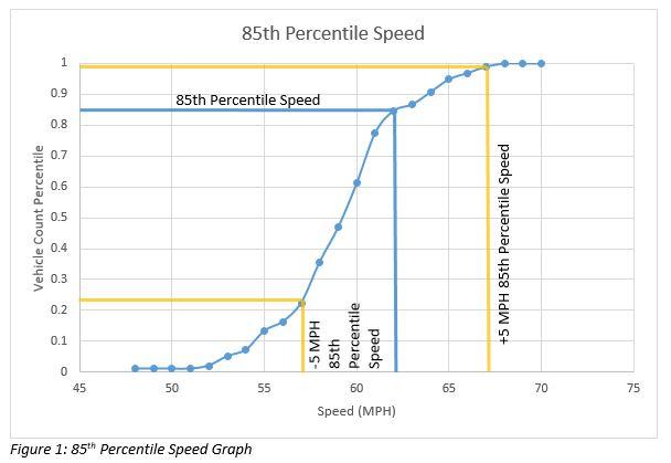 85th-percentile-chart